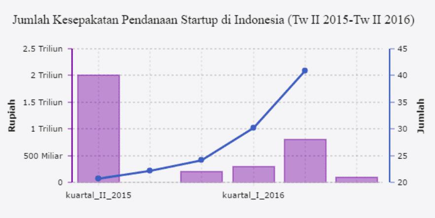 Perusahaan Start Up Indonesia yang Terkenal Di Dunia